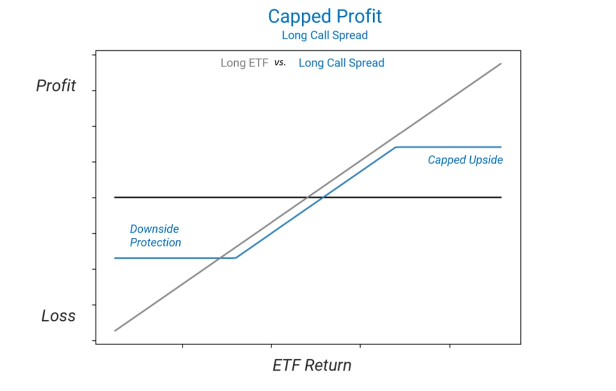 Capped Profit Long Call Spread Chart